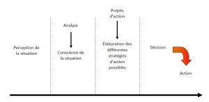 schéma des étapes du processus de prise de décision